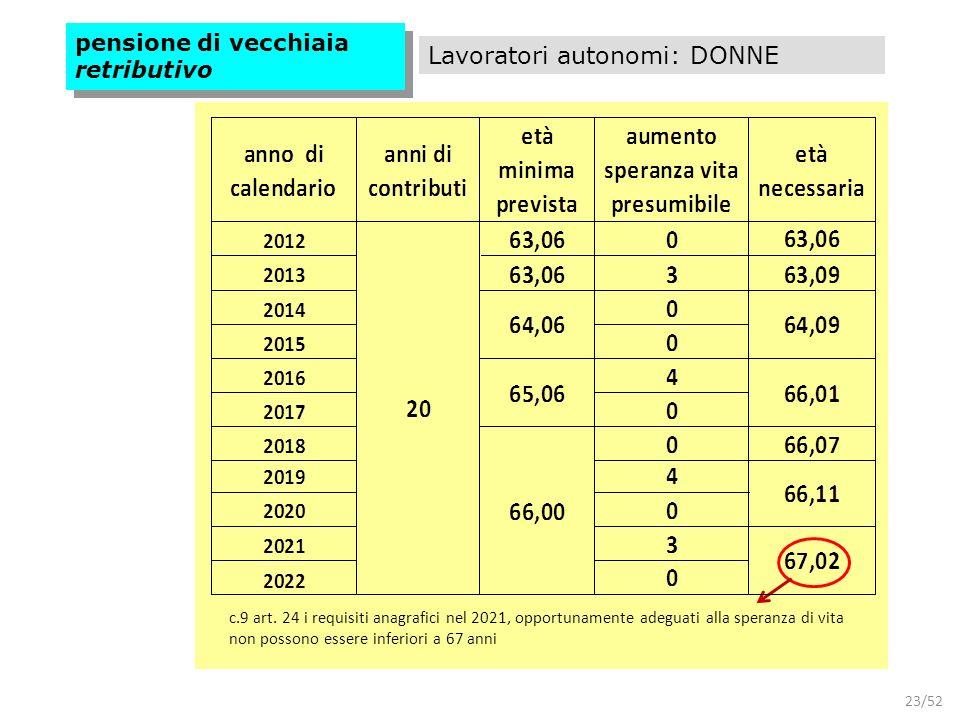 23/52 pensione di vecchiaia retributivo Lavoratori autonomi: DONNE c.9 art. 24 i requisiti anagrafici nel 2021, opportunamente adeguati alla speranza