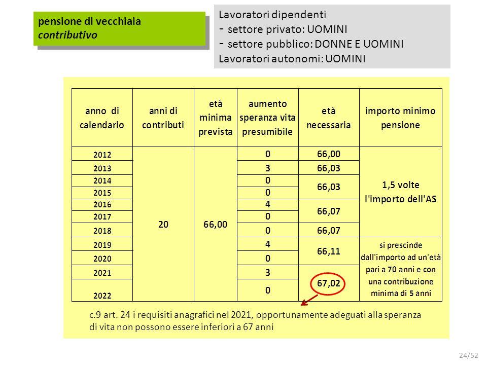 24/52 pensione di vecchiaia contributivo Lavoratori dipendenti - settore privato: UOMINI - settore pubblico: DONNE E UOMINI Lavoratori autonomi: UOMIN