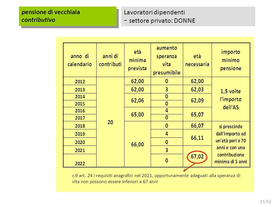 25/52 Lavoratori dipendenti - settore privato: DONNE pensione di vecchiaia contributivo c.9 art. 24 i requisiti anagrafici nel 2021, opportunamente ad