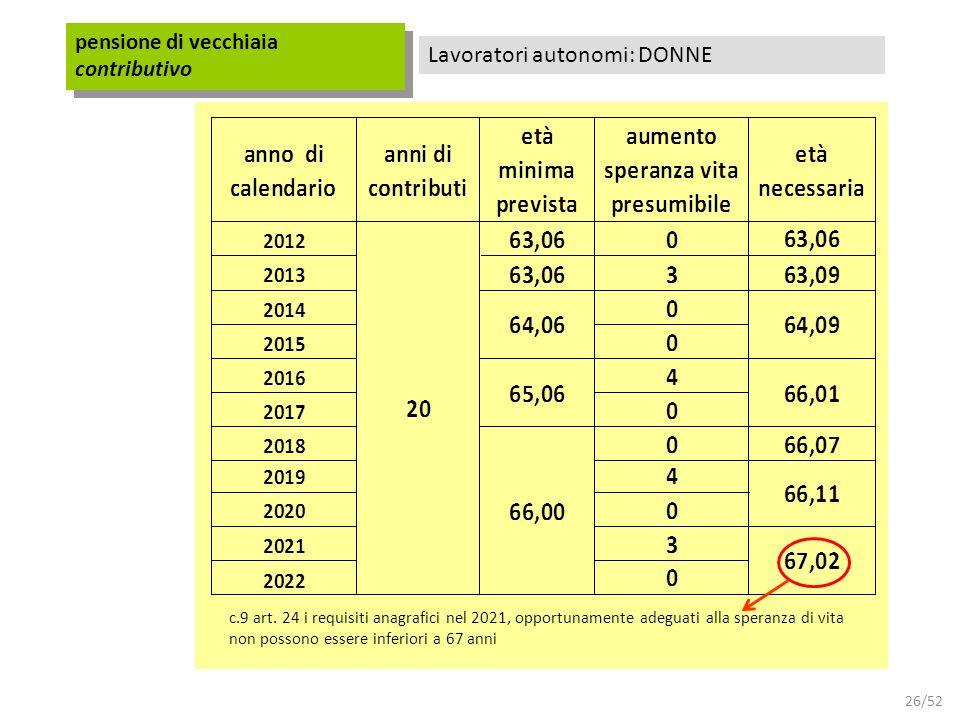 26/52 Lavoratori autonomi: DONNE pensione di vecchiaia contributivo c.9 art. 24 i requisiti anagrafici nel 2021, opportunamente adeguati alla speranza
