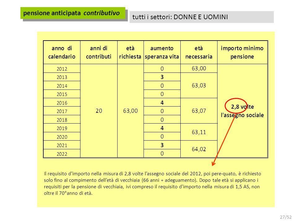 27/52 pensione anticipata contributivo tutti i settori: DONNE E UOMINI Il requisito dimporto nella misura di 2,8 volte lassegno sociale del 2012, poi