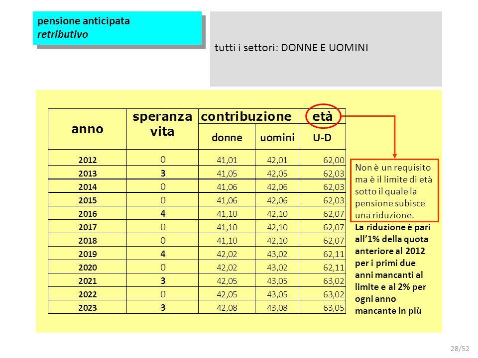 28/52 pensione anticipata retributivo tutti i settori: DONNE E UOMINI Non è un requisito ma è il limite di età sotto il quale la pensione subisce una