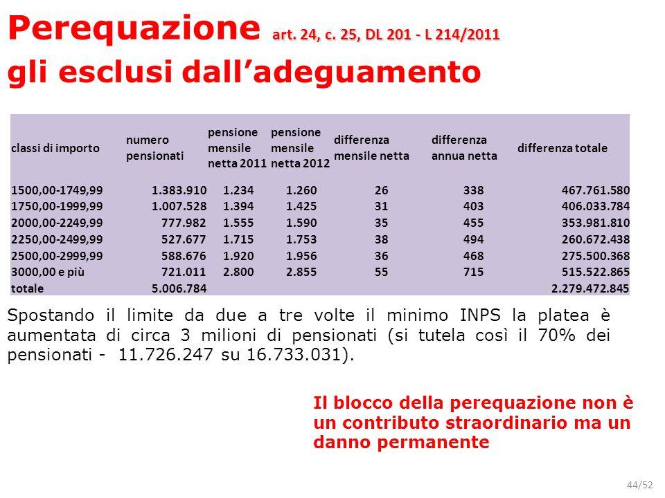 44/52 classi di importo numero pensionati pensione mensile netta 2011 pensione mensile netta 2012 differenza mensile netta differenza annua netta diff