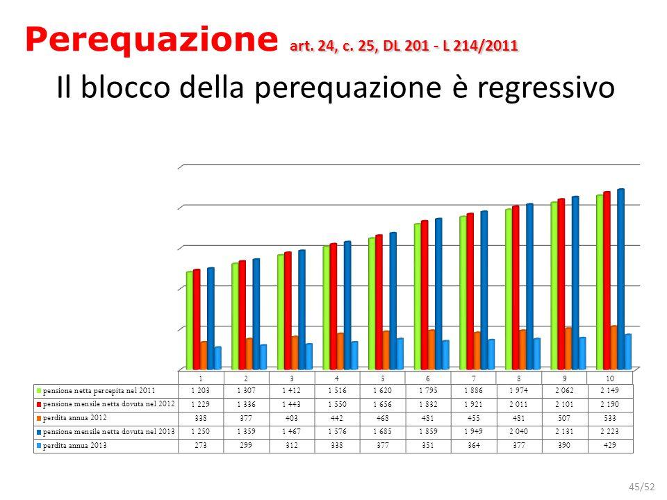 45/52 Il blocco della perequazione è regressivo art. 24, c. 25, DL 201 - L 214/2011 Perequazione art. 24, c. 25, DL 201 - L 214/2011