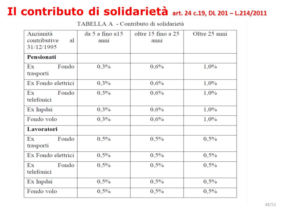 48/52 art. 24 c.19, DL 201 – L.214/2011 Il contributo di solidarietà art. 24 c.19, DL 201 – L.214/2011