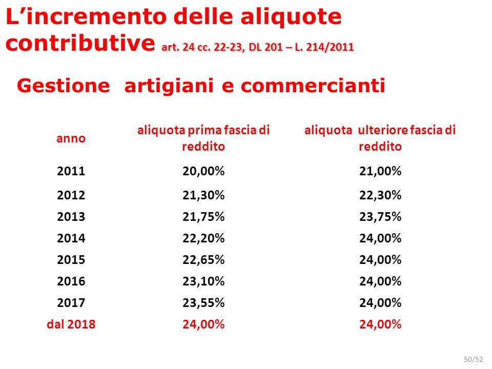 50/52 anno aliquota prima fascia di reddito aliquota ulteriore fascia di reddito 201120,00%21,00% 201221,30%22,30% 201321,75%23,75% 201422,20%24,00% 2