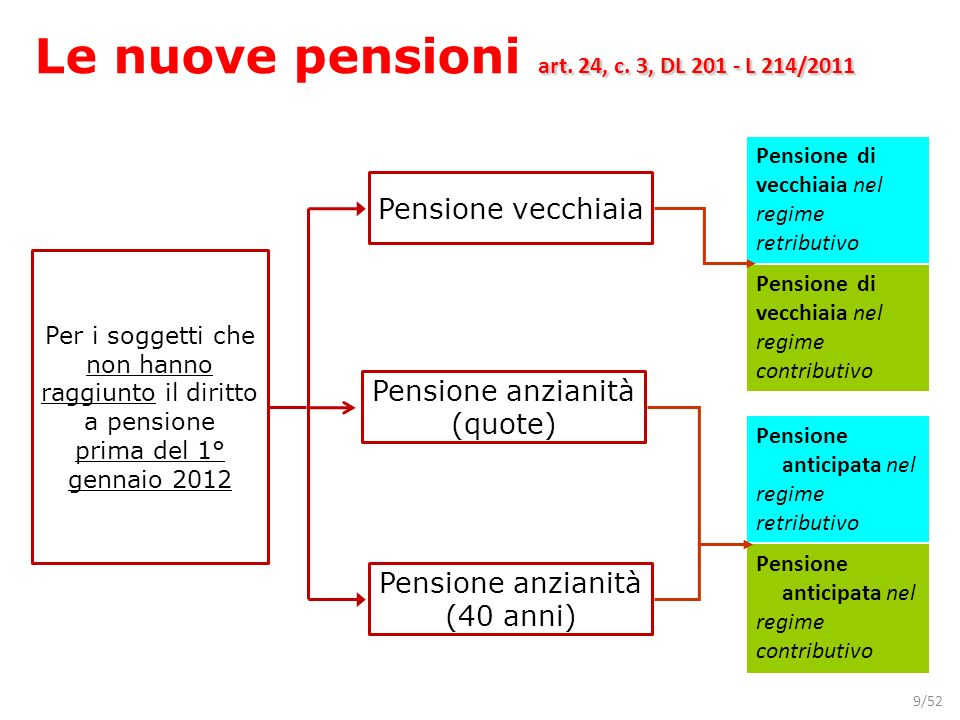 9/52 Per i soggetti che non hanno raggiunto il diritto a pensione prima del 1° gennaio 2012 Pensione di vecchiaia nel regime retributivo Pensione di v