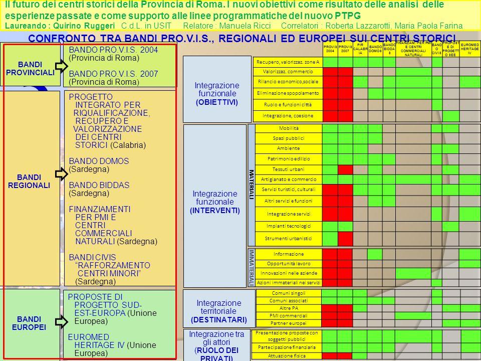 3 PROVIS 2004 PROVIS 2007 PIR CALABR IA BANDO DOMOS BANDO BIDDA S FINANZIAM.