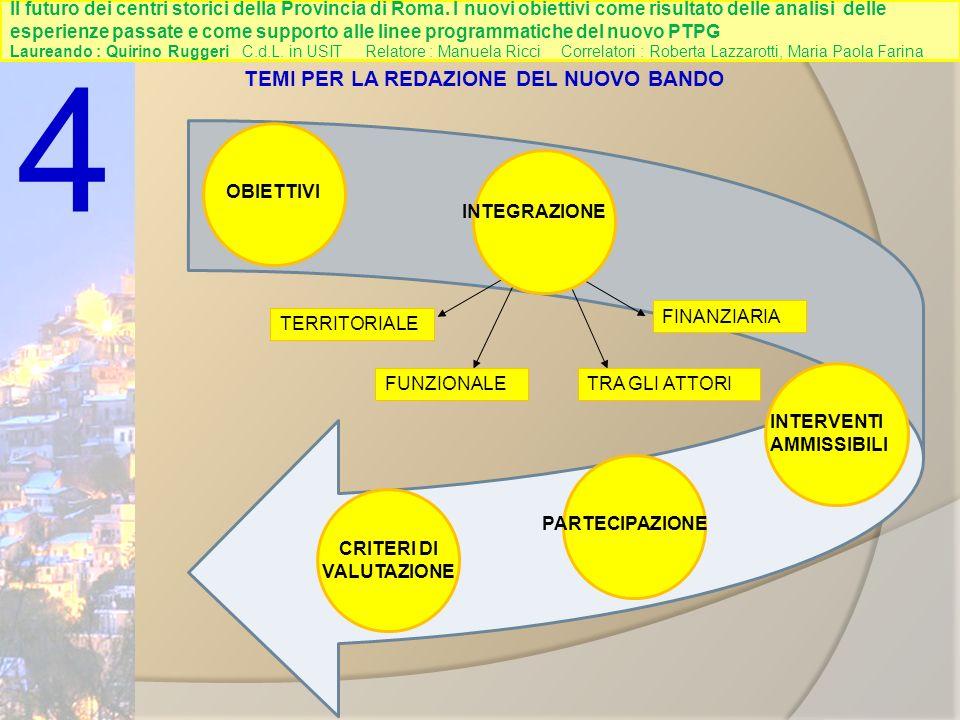INTERVENTI AMMISSIBILI INTEGRAZIONE FUNZIONALETRA GLI ATTORI OBIETTIVI 4 TEMI PER LA REDAZIONE DEL NUOVO BANDO PARTECIPAZIONE TERRITORIALE CRITERI DI VALUTAZIONE FINANZIARIA Il futuro dei centri storici della Provincia di Roma.