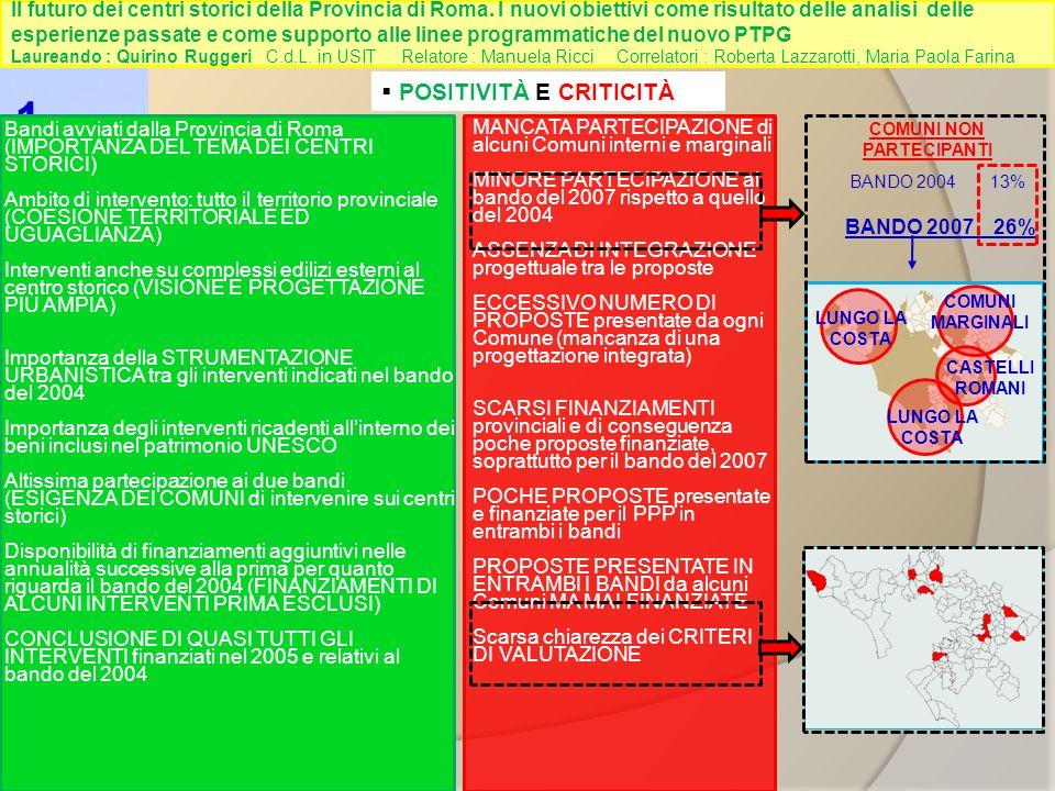 MANCATA PARTECIPAZIONE di alcuni Comuni interni e marginali MINORE PARTECIPAZIONE al bando del 2007 rispetto a quello del 2004 ASSENZA DI INTEGRAZIONE progettuale tra le proposte ECCESSIVO NUMERO DI PROPOSTE presentate da ogni Comune (mancanza di una progettazione integrata) SCARSI FINANZIAMENTI provinciali e di conseguenza poche proposte finanziate, soprattutto per il bando del 2007 POCHE PROPOSTE presentate e finanziate per il PPP in entrambi i bandi PROPOSTE PRESENTATE IN ENTRAMBI I BANDI da alcuni Comuni MA MAI FINANZIATE Scarsa chiarezza dei CRITERI DI VALUTAZIONE 1 POSITIVITÀ E CRITICITÀ Bandi avviati dalla Provincia di Roma (IMPORTANZA DEL TEMA DEI CENTRI STORICI) Ambito di intervento: tutto il territorio provinciale (COESIONE TERRITORIALE ED UGUAGLIANZA) Interventi anche su complessi edilizi esterni al centro storico (VISIONE E PROGETTAZIONE PIÙ AMPIA) Importanza della STRUMENTAZIONE URBANISTICA tra gli interventi indicati nel bando del 2004 Importanza degli interventi ricadenti allinterno dei beni inclusi nel patrimonio UNESCO Altissima partecipazione ai due bandi (ESIGENZA DEI COMUNI di intervenire sui centri storici) Disponibilità di finanziamenti aggiuntivi nelle annualità successive alla prima per quanto riguarda il bando del 2004 (FINANZIAMENTI DI ALCUNI INTERVENTI PRIMA ESCLUSI) CONCLUSIONE DI QUASI TUTTI GLI INTERVENTI finanziati nel 2005 e relativi al bando del 2004 BANDO 2007 26% BANDO 2004 13% LUNGO LA COSTA COMUNI MARGINALI LUNGO LA COSTA CASTELLI ROMANI COMUNI NON PARTECIPANTI Il futuro dei centri storici della Provincia di Roma.