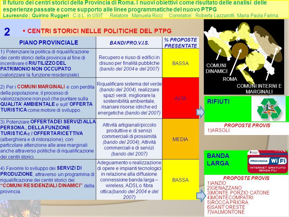 RIFIUTI COMUNI DINAMICI ROMA COMUNI INTERNI E MARGINALI 2 PIANO PROVINCIALE BANDI PRO.V.I.S.