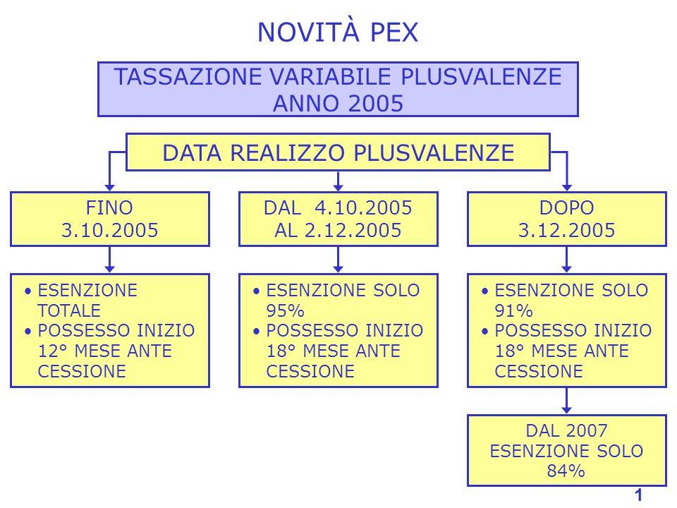 1 NOVITÀ PEX TASSAZIONE VARIABILE PLUSVALENZE ANNO 2005 DATA REALIZZO PLUSVALENZE FINO 3.10.2005 ESENZIONE TOTALE POSSESSO INIZIO 12° MESE ANTE CESSIONE DAL 4.10.2005 AL 2.12.2005 ESENZIONE SOLO 95% POSSESSO INIZIO 18° MESE ANTE CESSIONE DOPO 3.12.2005 ESENZIONE SOLO 91% POSSESSO INIZIO 18° MESE ANTE CESSIONE DAL 2007 ESENZIONE SOLO 84% 1