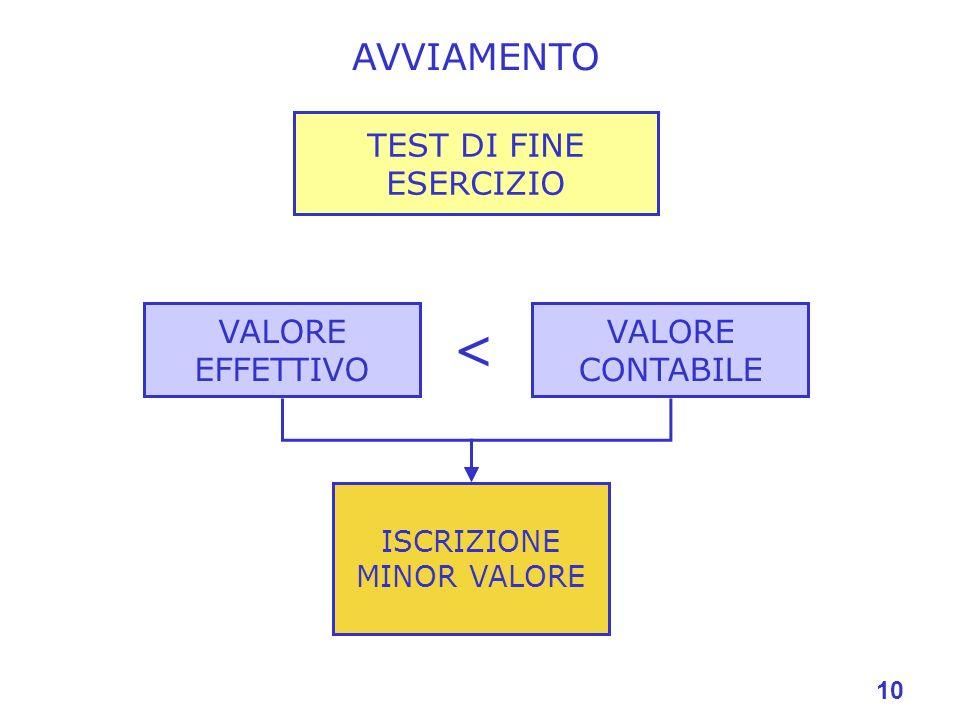 AVVIAMENTO TEST DI FINE ESERCIZIO VALORE CONTABILE VALORE EFFETTIVO ISCRIZIONE MINOR VALORE < 10