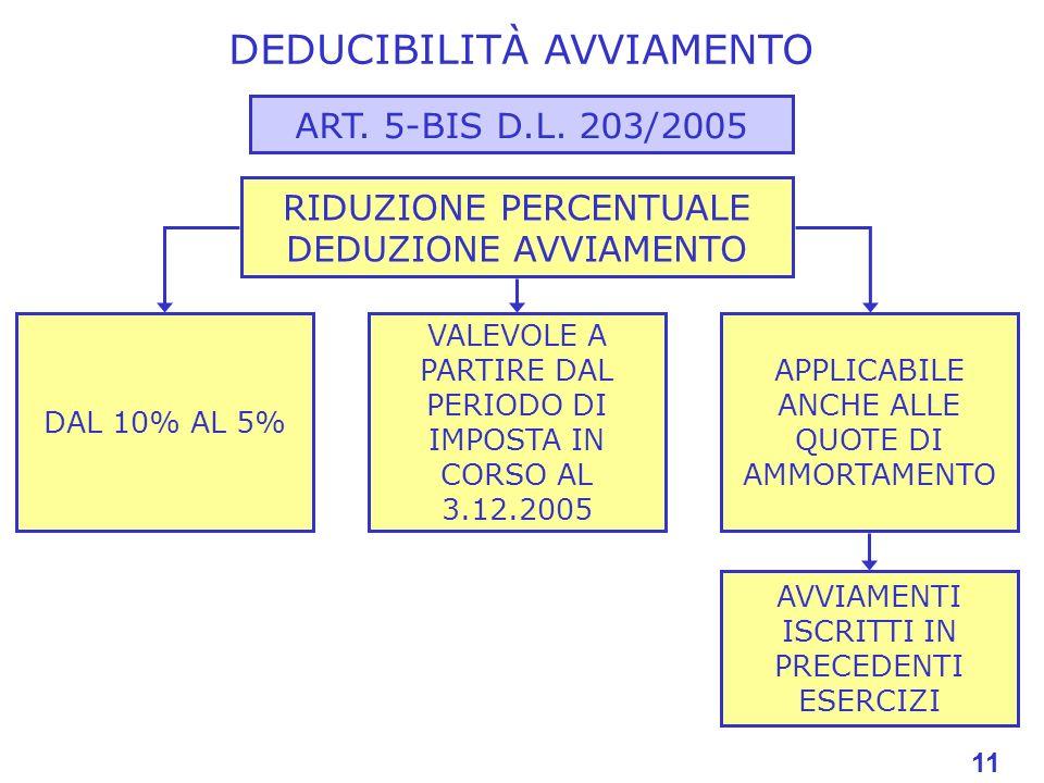 11 DEDUCIBILITÀ AVVIAMENTO ART. 5-BIS D.L. 203/2005 RIDUZIONE PERCENTUALE DEDUZIONE AVVIAMENTO DAL 10% AL 5% VALEVOLE A PARTIRE DAL PERIODO DI IMPOSTA