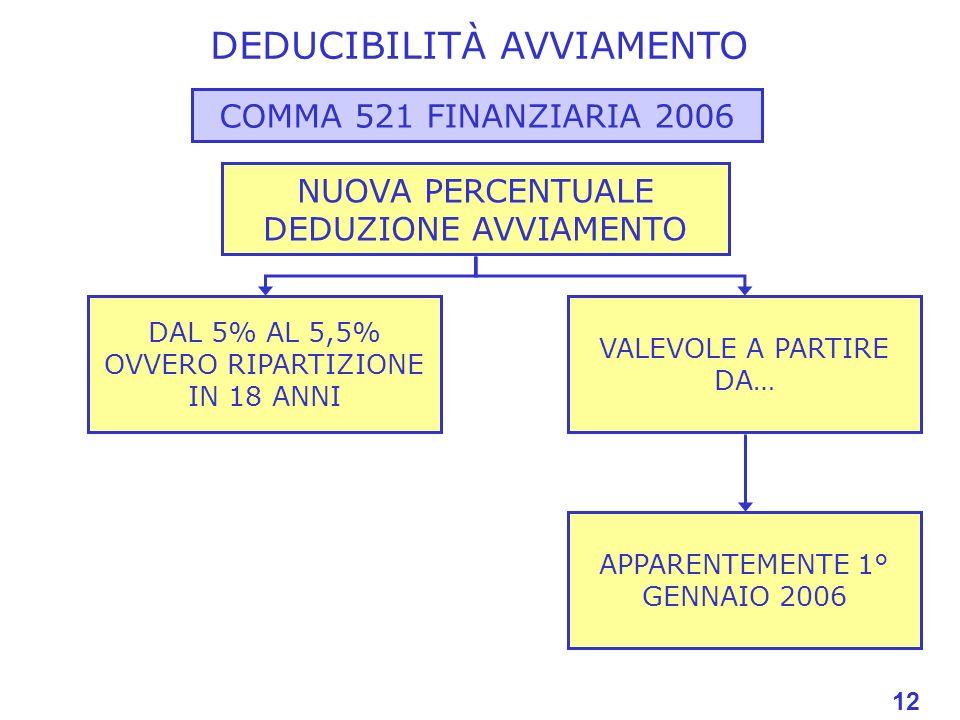 12 DEDUCIBILITÀ AVVIAMENTO COMMA 521 FINANZIARIA 2006 NUOVA PERCENTUALE DEDUZIONE AVVIAMENTO DAL 5% AL 5,5% OVVERO RIPARTIZIONE IN 18 ANNI VALEVOLE A PARTIRE DA… APPARENTEMENTE 1° GENNAIO 2006 12
