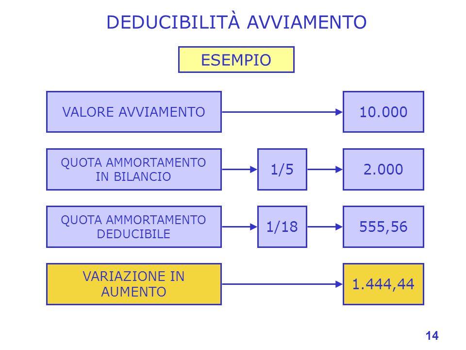 14 ESEMPIO QUOTA AMMORTAMENTO IN BILANCIO 2.000 QUOTA AMMORTAMENTO DEDUCIBILE 555,56 VARIAZIONE IN AUMENTO 1.444,44 VALORE AVVIAMENTO 10.000 1/5 1/18 DEDUCIBILITÀ AVVIAMENTO