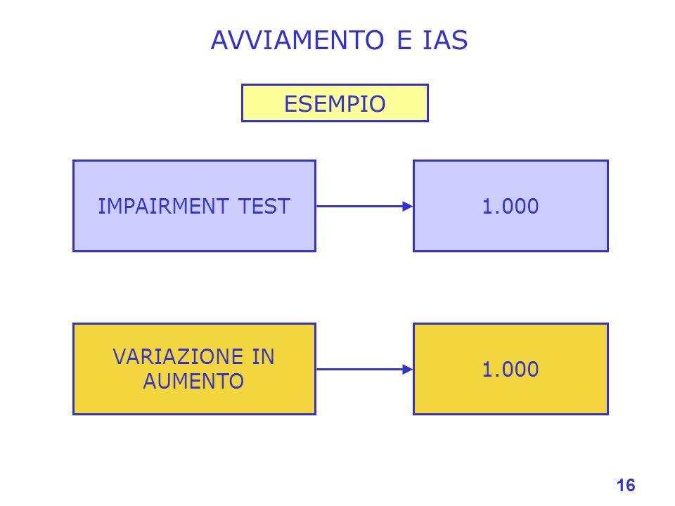 16 AVVIAMENTO E IAS IMPAIRMENT TEST1.000 VARIAZIONE IN AUMENTO 1.000 ESEMPIO