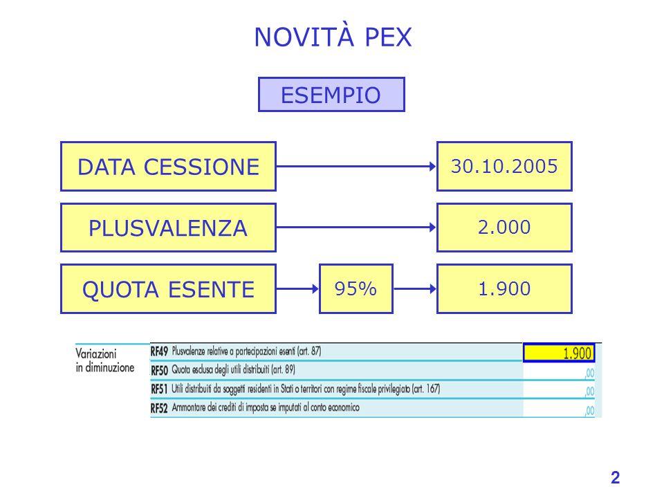 2 NOVITÀ PEX ESEMPIO DATA CESSIONE PLUSVALENZA 2.000 30.10.2005 QUOTA ESENTE 1.90095%