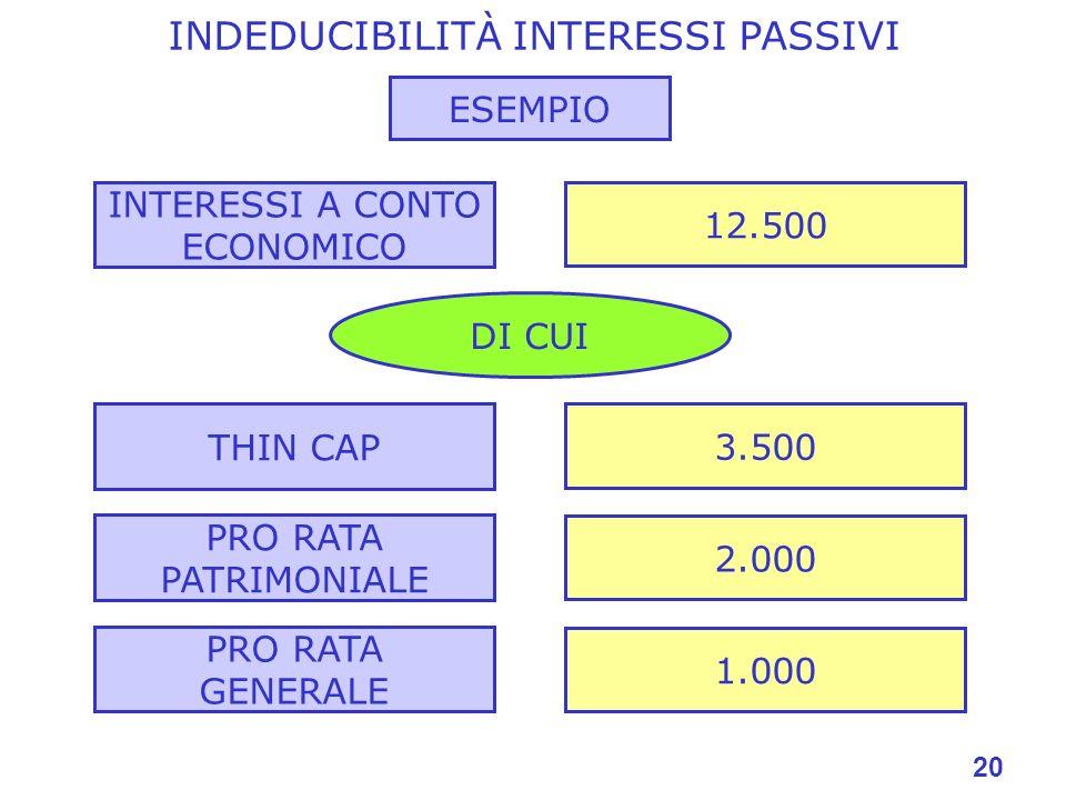 20 INTERESSI A CONTO ECONOMICO 12.500 THIN CAP 3.500 PRO RATA PATRIMONIALE 2.000 DI CUI PRO RATA GENERALE 1.000 ESEMPIO INDEDUCIBILITÀ INTERESSI PASSIVI