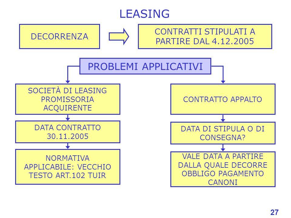 27 LEASING PROBLEMI APPLICATIVI SOCIETÀ DI LEASING PROMISSORIA ACQUIRENTE 27 DECORRENZA CONTRATTI STIPULATI A PARTIRE DAL 4.12.2005 DATA CONTRATTO 30.