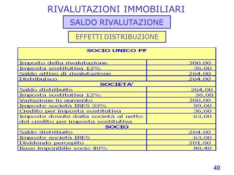 40 RIVALUTAZIONI IMMOBILIARI SALDO RIVALUTAZIONE EFFETTI DISTRIBUZIONE