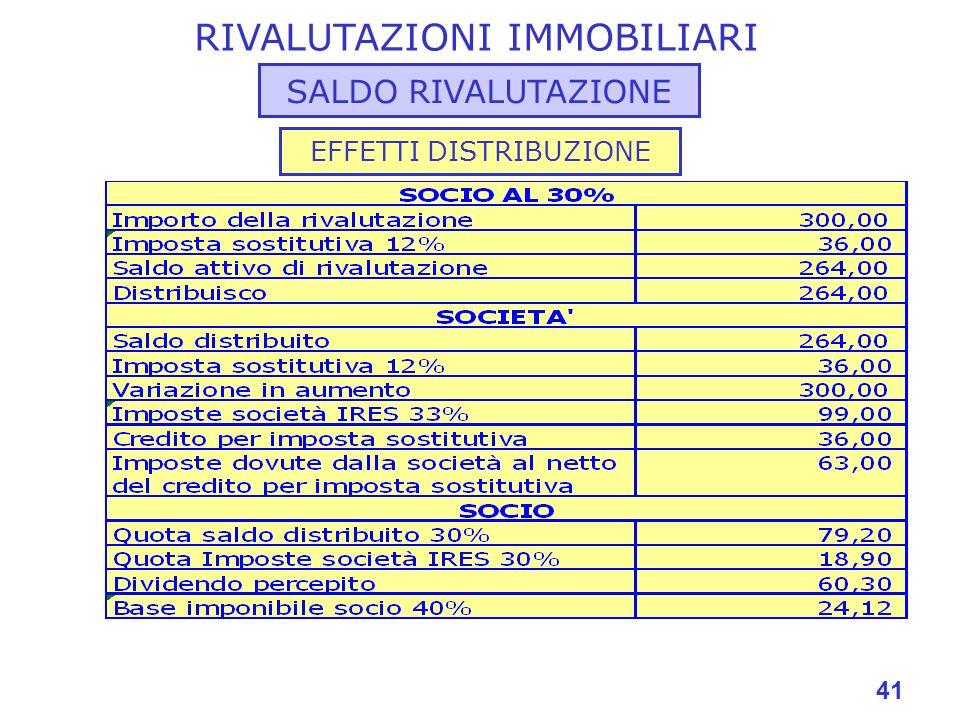 41 RIVALUTAZIONI IMMOBILIARI SALDO RIVALUTAZIONE EFFETTI DISTRIBUZIONE