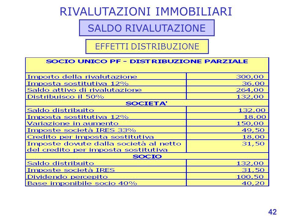 42 RIVALUTAZIONI IMMOBILIARI SALDO RIVALUTAZIONE EFFETTI DISTRIBUZIONE