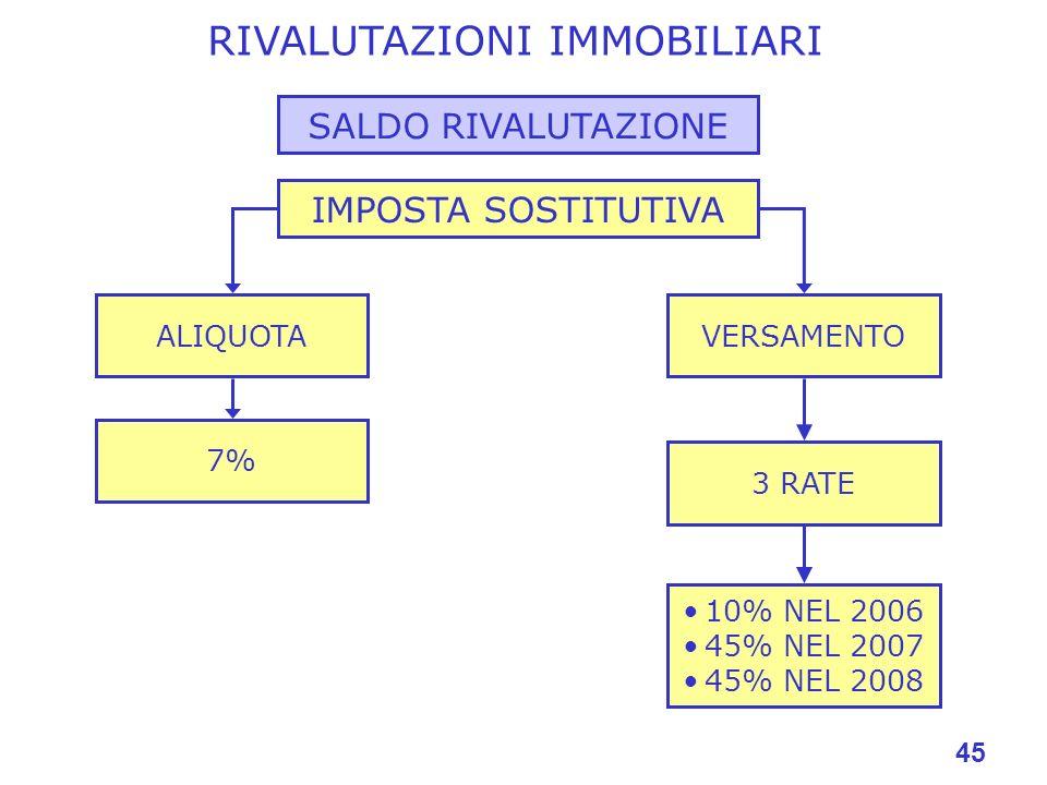 45 RIVALUTAZIONI IMMOBILIARI SALDO RIVALUTAZIONE IMPOSTA SOSTITUTIVA 7% VERSAMENTOALIQUOTA 3 RATE 10% NEL 2006 45% NEL 2007 45% NEL 2008