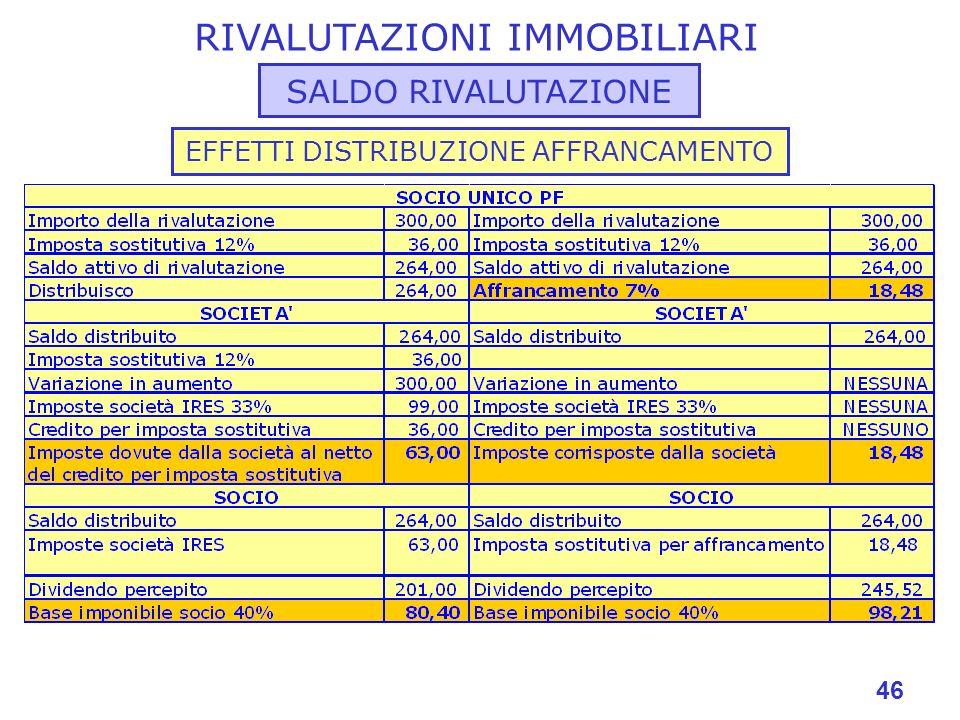 46 RIVALUTAZIONI IMMOBILIARI SALDO RIVALUTAZIONE EFFETTI DISTRIBUZIONE AFFRANCAMENTO