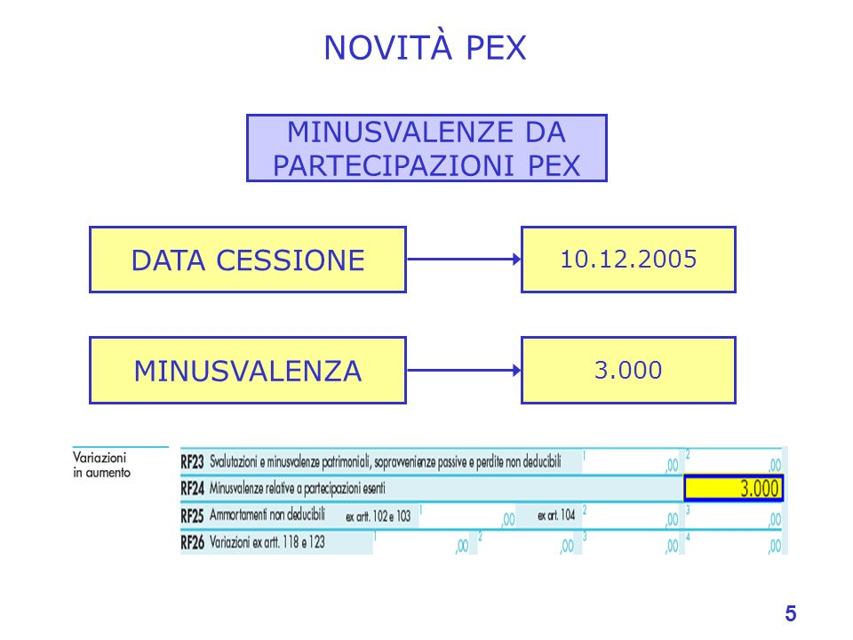 5 NOVITÀ PEX MINUSVALENZE DA PARTECIPAZIONI PEX DATA CESSIONE MINUSVALENZA 3.000 10.12.2005