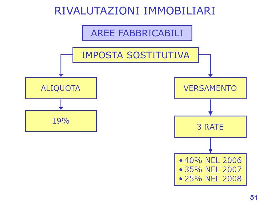 51 RIVALUTAZIONI IMMOBILIARI IMPOSTA SOSTITUTIVA 19% VERSAMENTOALIQUOTA 3 RATE 40% NEL 2006 35% NEL 2007 25% NEL 2008 AREE FABBRICABILI
