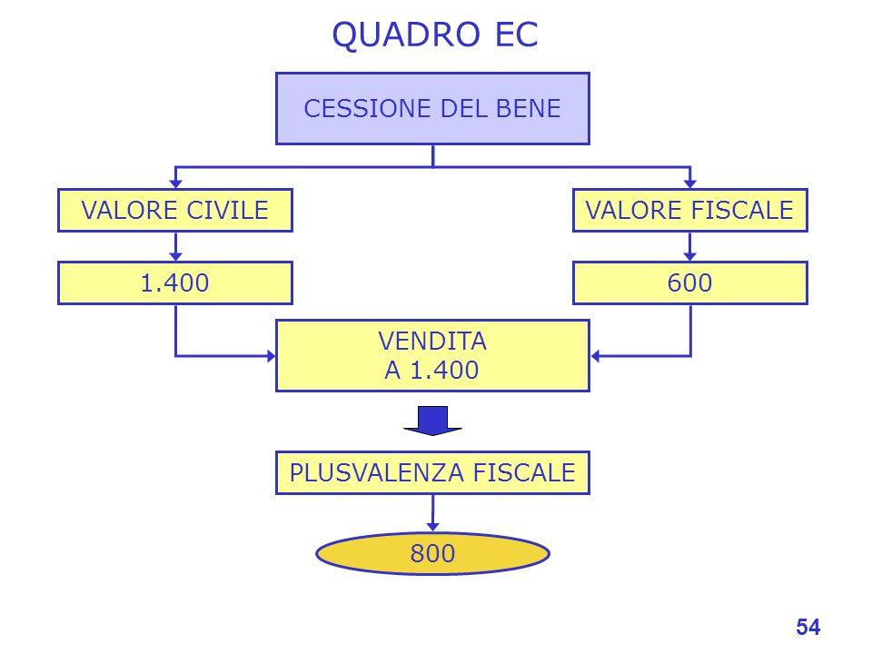 54 QUADRO EC CESSIONE DEL BENE VALORE FISCALEVALORE CIVILE 1.400600 VENDITA A 1.400 PLUSVALENZA FISCALE 800