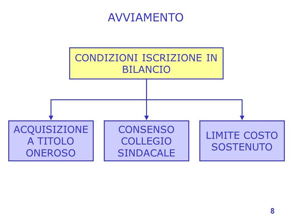 AVVIAMENTO CONDIZIONI ISCRIZIONE IN BILANCIO CONSENSO COLLEGIO SINDACALE ACQUISIZIONE A TITOLO ONEROSO LIMITE COSTO SOSTENUTO 8