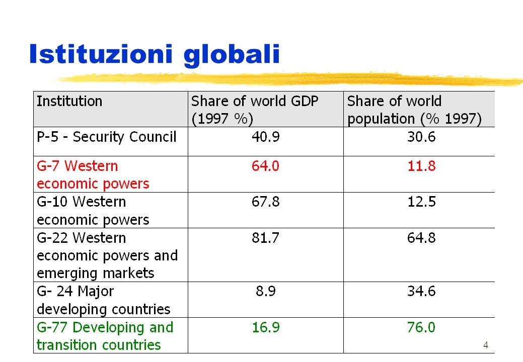 4 Istituzioni globali