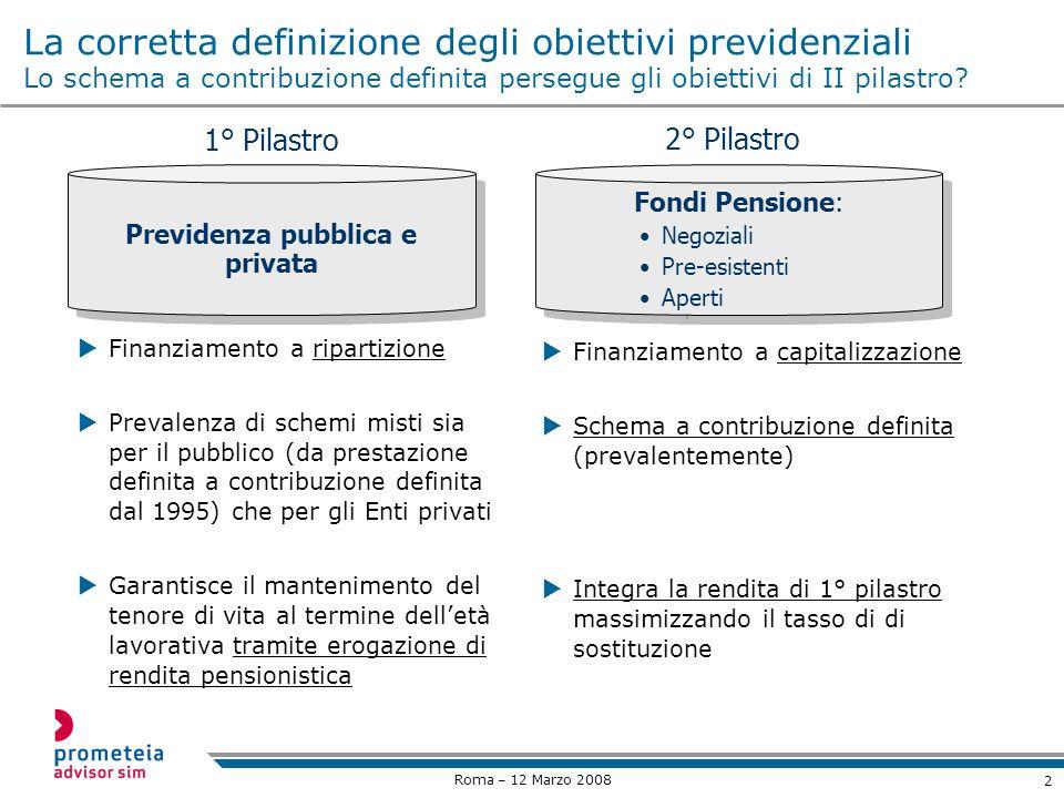 2 Roma – 12 Marzo 2008 La corretta definizione degli obiettivi previdenziali Lo schema a contribuzione definita persegue gli obiettivi di II pilastro.