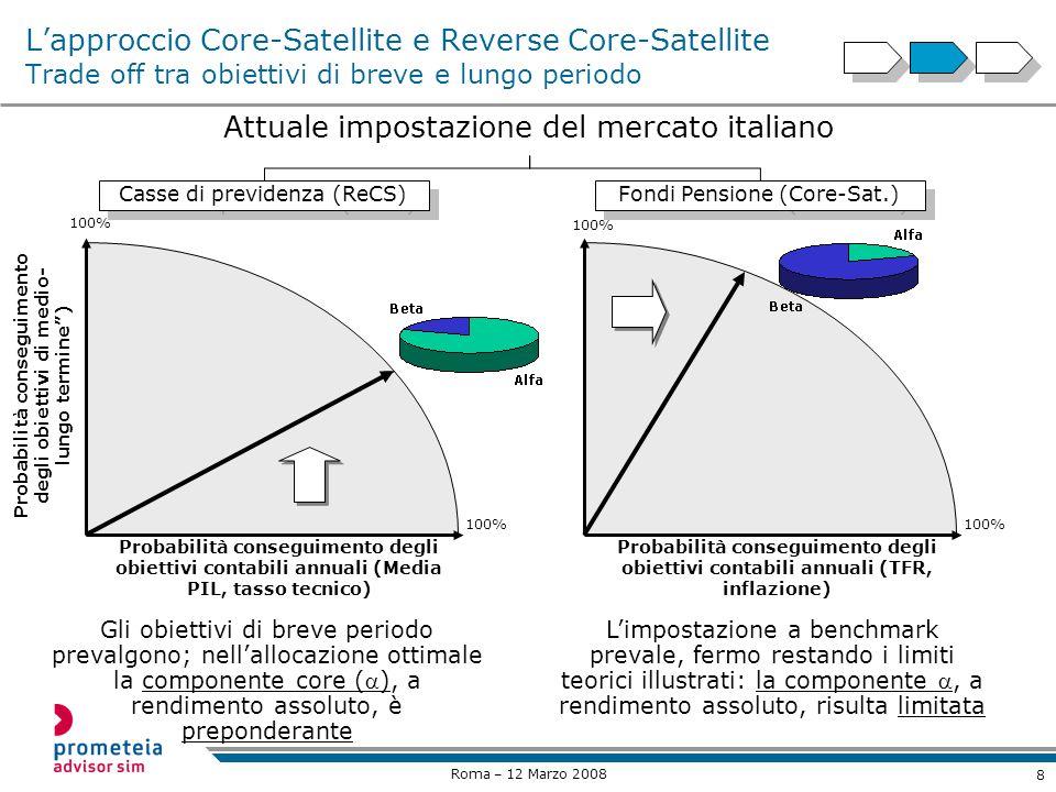8 Roma – 12 Marzo 2008 Lapproccio Core-Satellite e Reverse Core-Satellite Trade off tra obiettivi di breve e lungo periodo 100% Probabilità conseguimento degli obiettivi contabili annuali (Media PIL, tasso tecnico) Probabilità conseguimento degli obiettivi di medio- lungo termine) 100% Probabilità conseguimento degli obiettivi contabili annuali (TFR, inflazione) Casse di previdenza (ReCS) Fondi Pensione (Core-Sat.) Gli obiettivi di breve periodo prevalgono; nellallocazione ottimale la componente core (), a rendimento assoluto, è preponderante Limpostazione a benchmark prevale, fermo restando i limiti teorici illustrati: la componente, a rendimento assoluto, risulta limitata 100% Attuale impostazione del mercato italiano