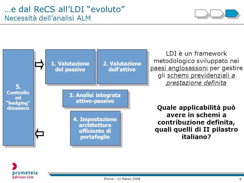 9 Roma – 12 Marzo 2008 …e dal ReCS allLDI evoluto Necessità dellanalisi ALM 1.