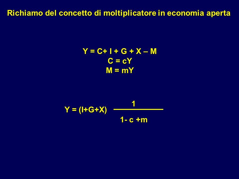 Richiamo del concetto di moltiplicatore in economia aperta Y = C+ I + G + X – M C = cY M = mY Y = (I+G+X) 1 1- c +m