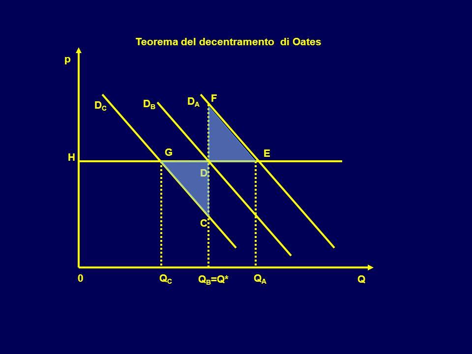 DCDC DADA Q B =Q* QCQC QAQA E D F G H C Teorema del decentramento di Oates 0 Q p DBDB