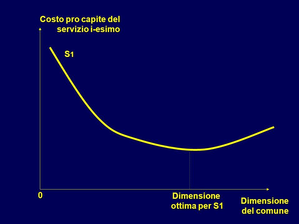 Dimensione del comune del comune Costo pro capite del servizio i-esimo 0 S1S1S1S1 Dimensione ottima per S1 ottima per S1