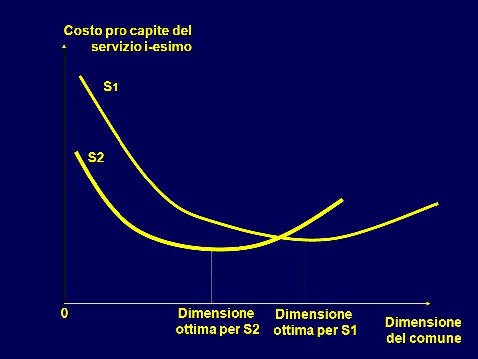 Dimensione del comune del comune Costo pro capite del servizio i-esimo Dimensione ottima per S1 ottima per S1 0 S1S1S1S1 S2 Dimensione ottima per S2 o