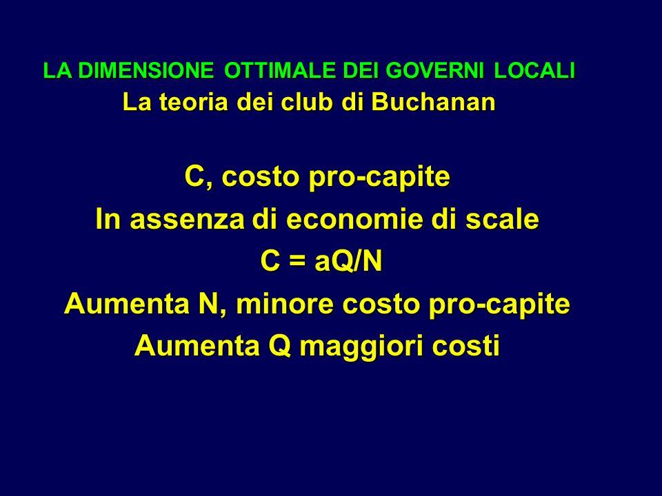 LA DIMENSIONE OTTIMALE DEI GOVERNI LOCALI La teoria dei club di Buchanan C, costo pro-capite In assenza di economie di scale C = aQ/N C = aQ/N Aumenta N, minore costo pro-capite Aumenta Q maggiori costi