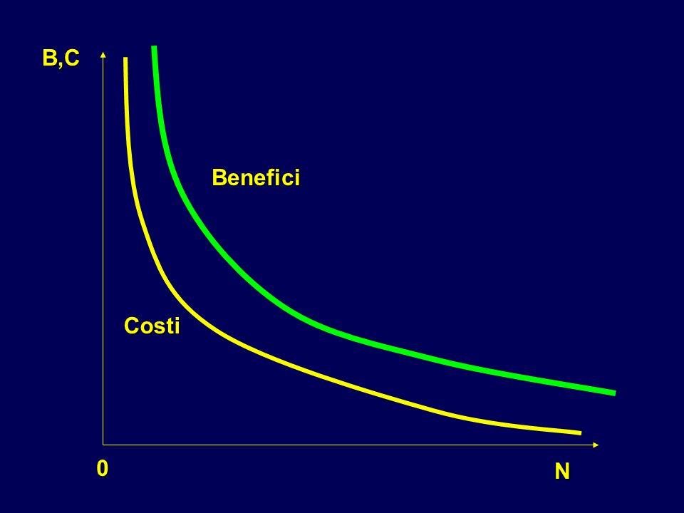 N 0 B,C Costi Benefici