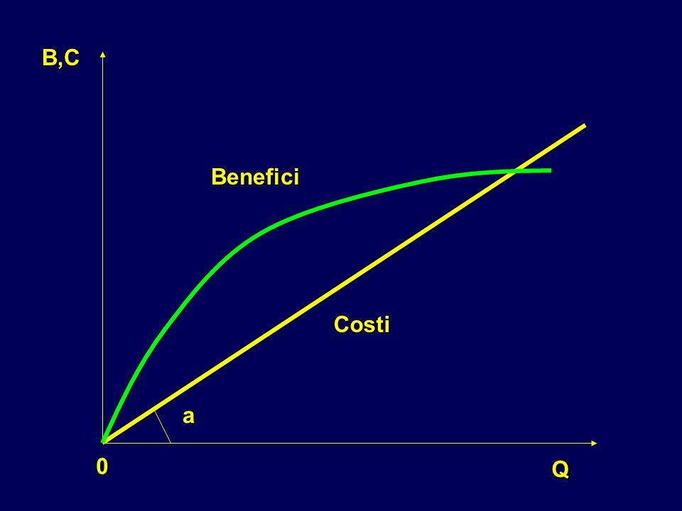 Q 0 B,C Costi Benefici a