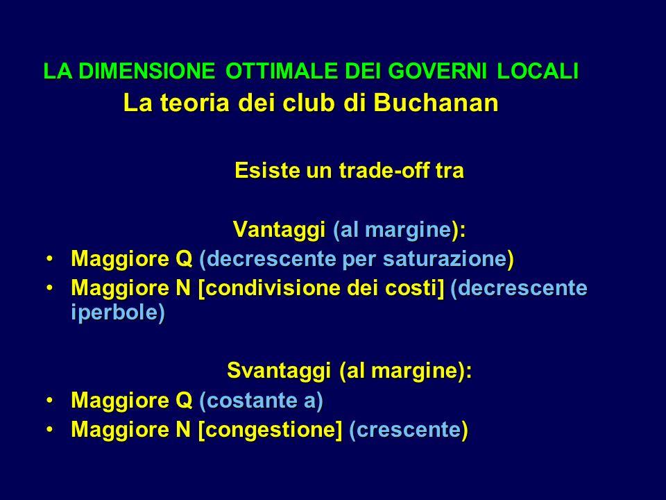 LA DIMENSIONE OTTIMALE DEI GOVERNI LOCALI La teoria dei club di Buchanan Esiste un trade-off tra Vantaggi (al margine): Maggiore Q (decrescente per saturazione)Maggiore Q (decrescente per saturazione) Maggiore N [condivisione dei costi] (decrescente iperbole)Maggiore N [condivisione dei costi] (decrescente iperbole) Svantaggi (al margine): Maggiore Q (costante a)Maggiore Q (costante a) Maggiore N [congestione] (crescente)Maggiore N [congestione] (crescente)