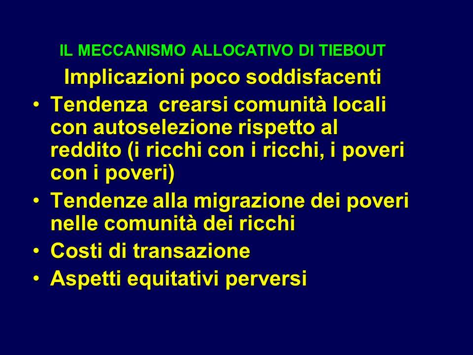 IL MECCANISMO ALLOCATIVO DI TIEBOUT Implicazioni poco soddisfacenti Tendenza crearsi comunità locali con autoselezione rispetto al reddito (i ricchi con i ricchi, i poveri con i poveri)Tendenza crearsi comunità locali con autoselezione rispetto al reddito (i ricchi con i ricchi, i poveri con i poveri) Tendenze alla migrazione dei poveri nelle comunità dei ricchiTendenze alla migrazione dei poveri nelle comunità dei ricchi Costi di transazioneCosti di transazione Aspetti equitativi perversiAspetti equitativi perversi