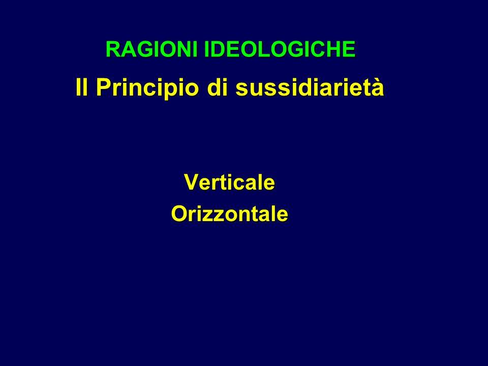RAGIONI IDEOLOGICHE RAGIONI IDEOLOGICHE Il Principio di sussidiarietà VerticaleOrizzontale