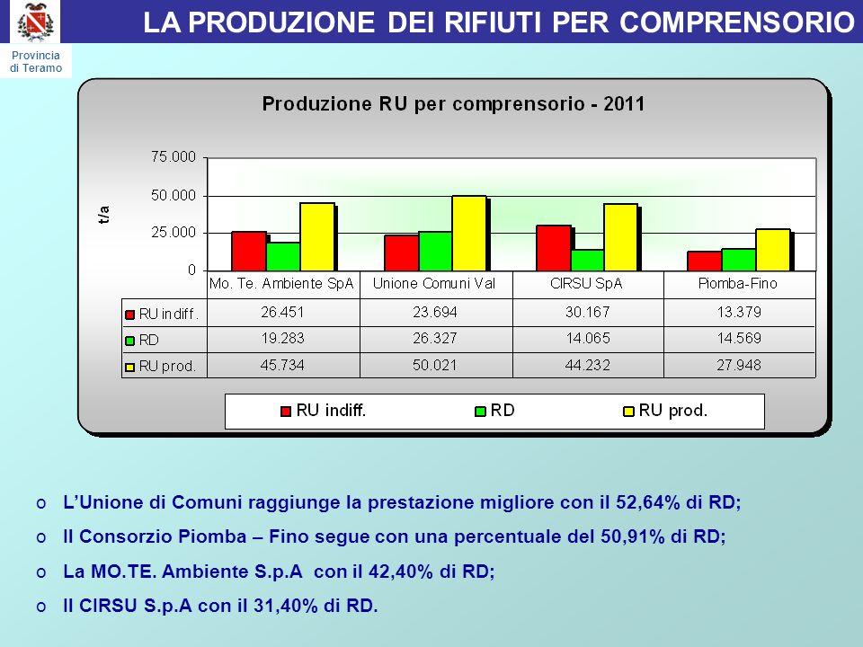 oLUnione di Comuni raggiunge la prestazione migliore con il 52,64% di RD; oIl Consorzio Piomba – Fino segue con una percentuale del 50,91% di RD; oLa MO.TE.