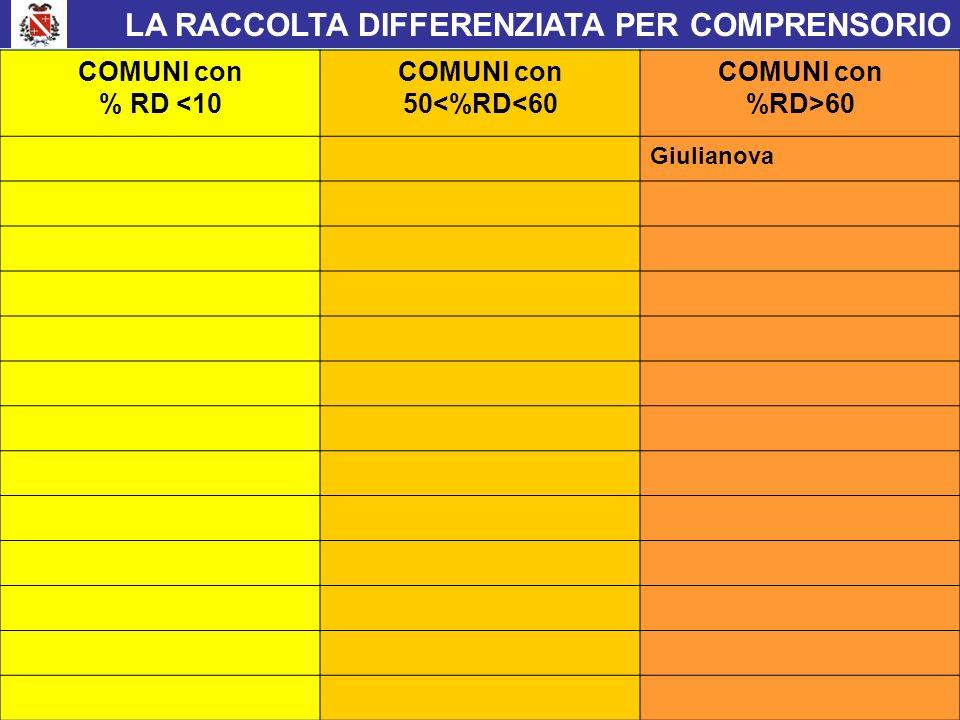 LA RACCOLTA DIFFERENZIATA PER COMPRENSORIO Provincia di Teramo COMUNI con % RD <10 COMUNI con 50<%RD<60 COMUNI con %RD>60 Giulianova