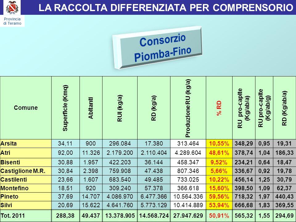 LA RACCOLTA DIFFERENZIATA PER COMPRENSORIO Provincia di Teramo Comune Superficie (Kmq) Abitanti RUI (kg/a) RD (kg/a) Produzione RU (kg/a) % RD RU pro-capite (Kg/ab/a) RU pro-capite (Kg/ab/g) RD (Kg/ab/a) Arsita34,11900296.08417.380313.46410,55%348,290,9519,31 Atri92,0011.3262.179.2002.110.4044.289.60448,61%378,741,04186,33 Bisenti30,881.957422.20336.144458.3479,52%234,210,6418,47 Castiglione M.R.30,842.398759.90847.438807.3465,66%336,670,9219,78 Castilenti23,661.607683.54049.485733.02510,22%456,141,2530,79 Montefino18,51920309.24057.378366.61815,60%398,501,0962,37 Pineto37,6914.7074.086.9706.477.36610.564.33659,56%718,321,97440,43 Silvi20,6915.6224.641.7605.773.12910.414.88953,94%666,681,83369,55 Tot.